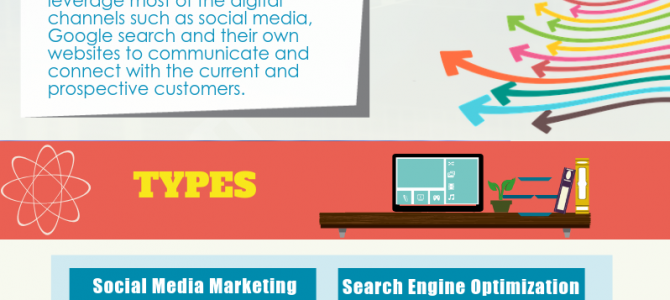 Digital Marketing & Its Types