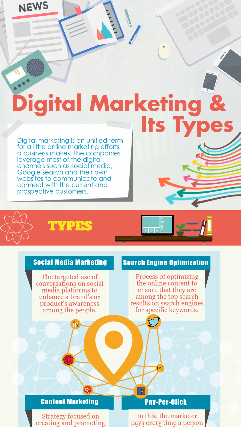 digital-marketing-and-its-types